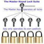 About locks & keying systems - part 1